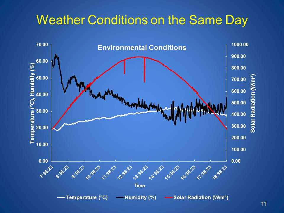 Line graph showing weather conditions on the same day